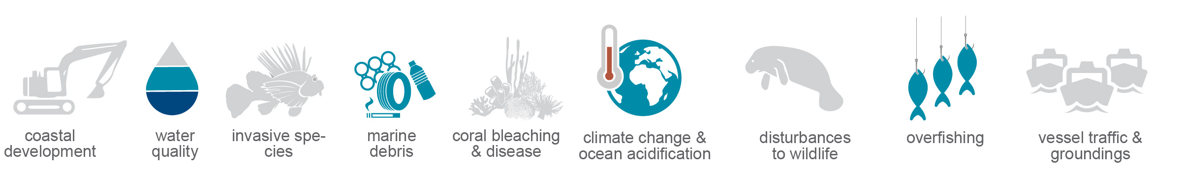 graphic list of presures on the ecosystem: coastal development, water quality, invasive species, marine debris, coral bleaching and disease, climate change and ocean acidification, disturbances to wildlife, overfishing and vessel traffic and groundings